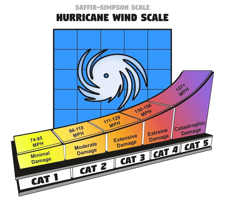 hurricane categories saffir-simpson hurricane wind scale