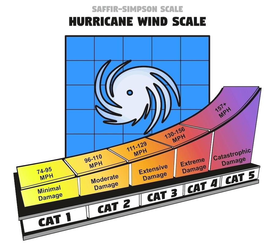 hurricane categories saffir-simpson hurricane wind scale