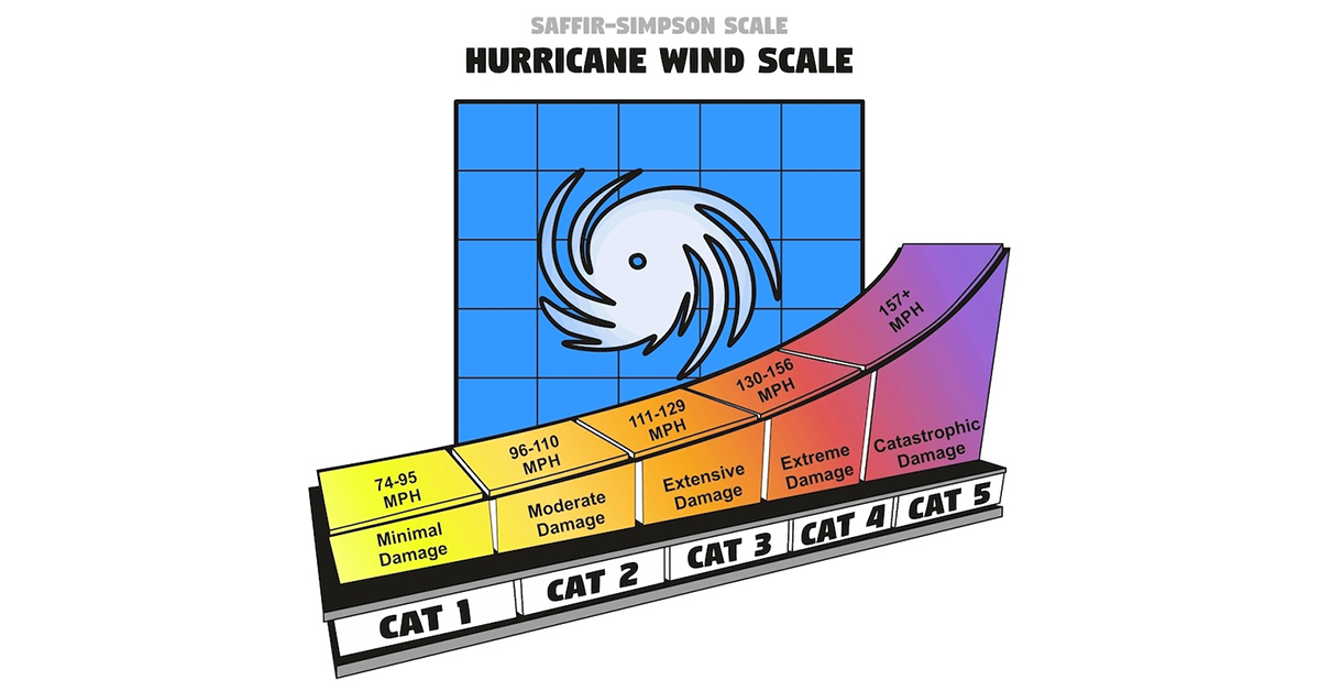 Category X? What Is the Difference Between Hurricane Categories?